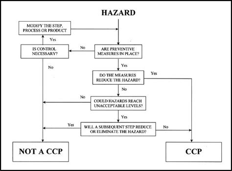 Haccp Plan What Is It And Why Its Important Kombucha Brewers International Hazard Analysis Critical Point Template