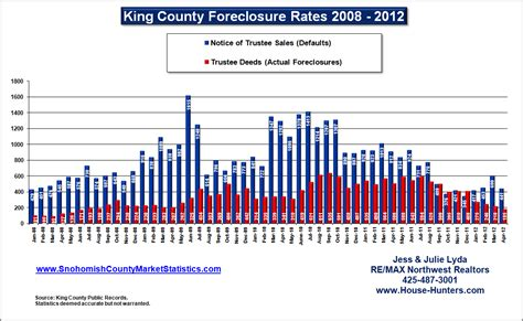 Records Foreclosure Homes Real Estate Market Statistics For King And Snohomish County King County Foreclosure