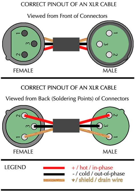 xlr connector wiring diagram vic s tech xlr pinout