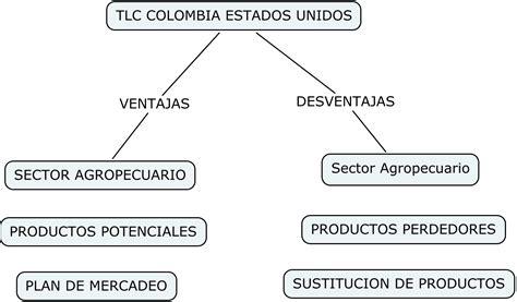 tlc colombia estados unidos y su incidencia en el sector tlc colombia estados unidos tlc tratado de libre