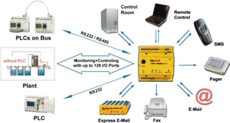 plc visio stencil tixi intelligent industry modems for plc and meters