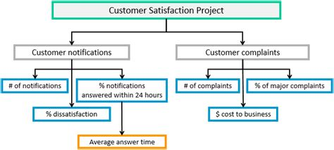 Cumberland Mba Requirements by Customer Service Checklist Template Customer Service