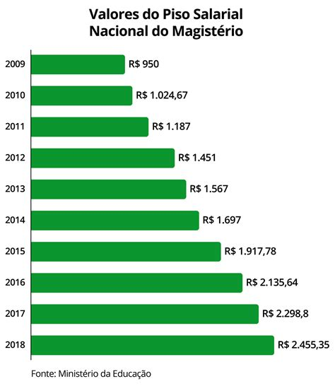 aumento do piso salarial dos educagil 01 04 18
