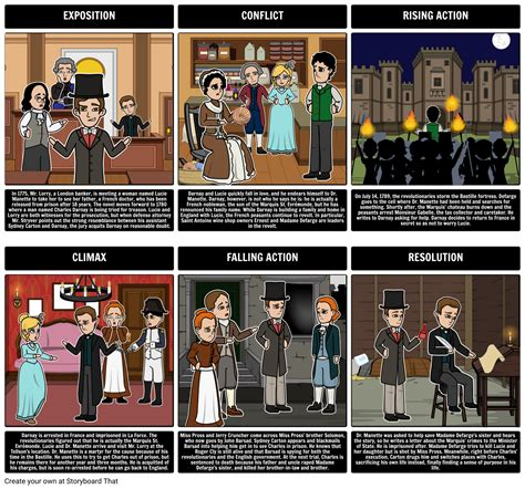 theme exles in a tale of two cities a tale of two cities book activities summary characters