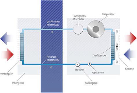 Mobiles Klima Splitger T 1162 by Mobile Split Klimaanlage Mobile Klimaanlage F R Ein K