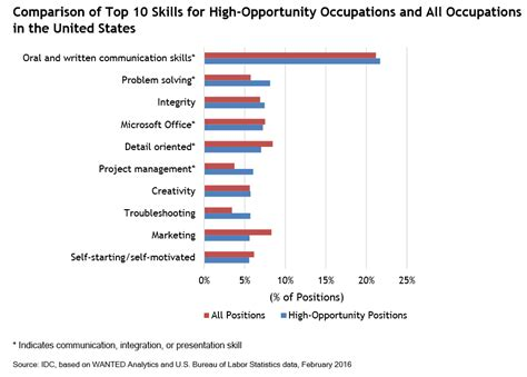 Highest In Demand For Top Mba Students by New Research Highlights Most In Demand Skills