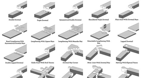 woodworking types of joints 50 digital wood joints poster make