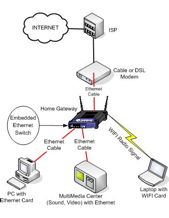 the need for setting up a home network networking reviews