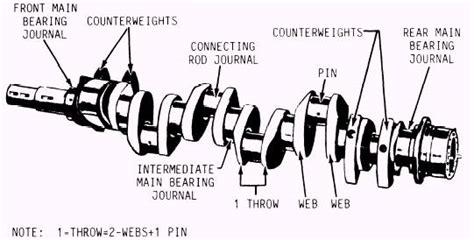 crankshaft parts diagram v12 engine diagram crankshaft get free image about