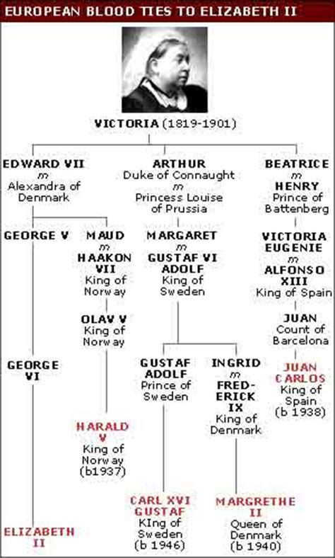 Printable Queen Victoria Family Tree | queen victoria for children queen victoria homework help