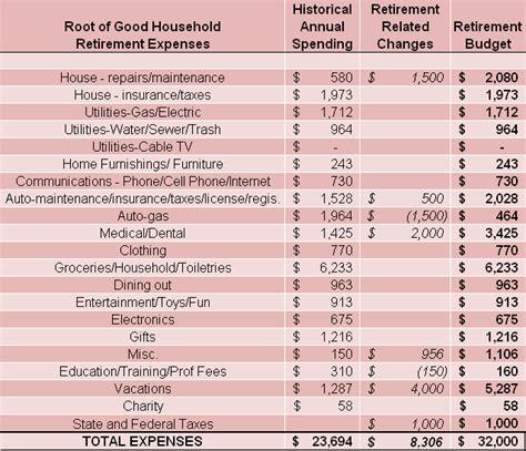retirement budget template retirement budget worksheet virallyapp printables worksheets