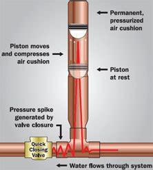 Plumbing Water Hammer Sks 15 Mm Water Hammer Arrestor Sks 145 Global