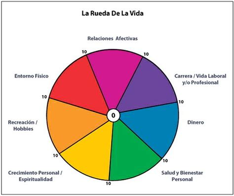 la rueda de la la rueda de la vida retos desde el coaching cuando el coraz 243 n duele portal del coaching