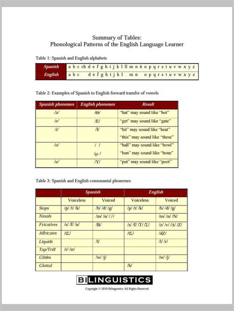 pattern english speaking summary of tables phonological patterns of the english