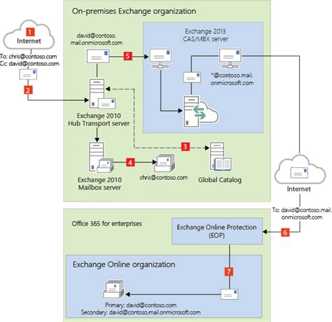 Office 365 Hybrid Mail Flow Diagram Transport Routing In Exchange 2013 Exchange 2010 Hybrid