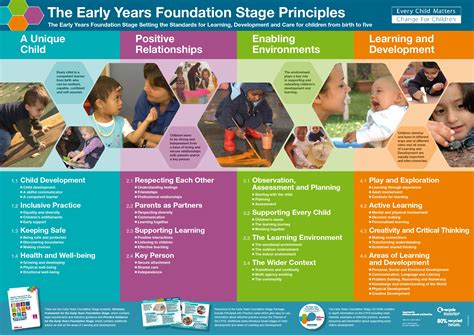 themes for early years education the early years foundation stage kinder kids pre school