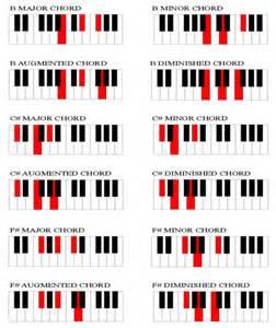 Pics photos printable piano chord chart