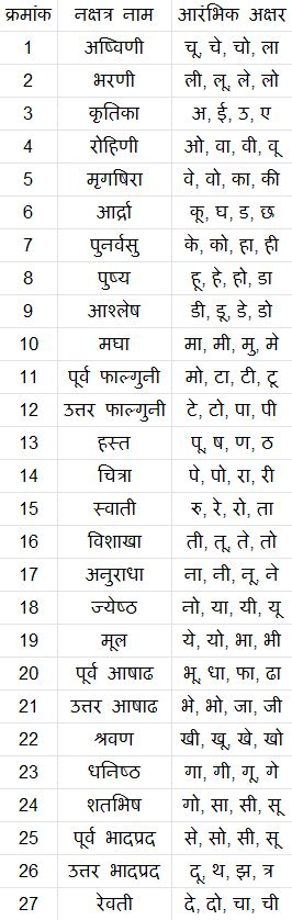 born meaning hindi what is in a name selecting baby names from nakshatra