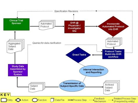 clinical workflow definition clinical research health and quality use of ehr