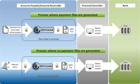 Sepa Credit Transfer Format Sepa Direct Debit And Credit Transfer Celtrino Sepalink