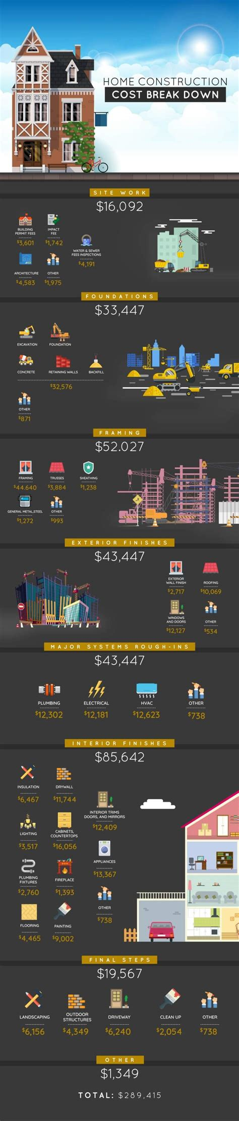 build a house cost how much does it cost to build a house in 2018 buy vs build