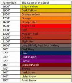 Steel tempering color chart color tempered sword sportime tempered