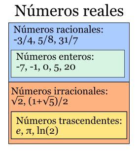 imagenes numeros reales algebra n 250 meros irracionales y reales