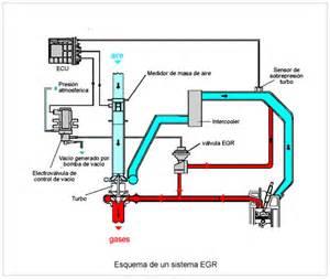 recirculacion de gases de escape egr