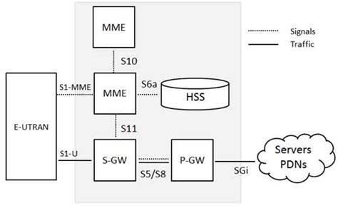 tutorialspoint lte lte network architecture