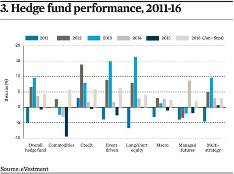 jp fund performance investing in hedge funds the continues magazine ipe