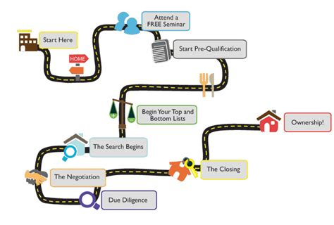 road map process process startingpoint realty