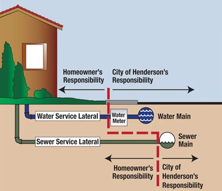 City Service Plumbing by Water And Sewer Laterals