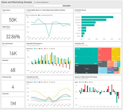 Sales And Marketing Dashboard Templates Sales And Marketing Sle For Power Bi Take A Tour Power Bi Microsoft Docs