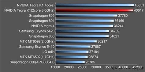 best benchmark nvidia tegra k1 gets best antutu scores so far