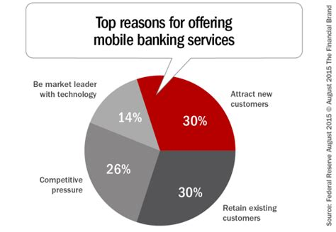 mobile banking service just offering mobile banking is not enough