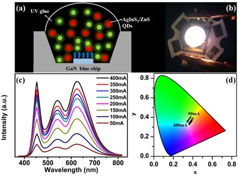 nanomaterials free text white light emitting diodes based on agins2 zns quantum dots