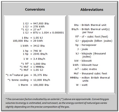 Energy Conversion Table electrical conversion chart pictures to pin on