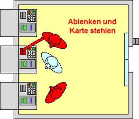 Billige Stehlen by Cyberfahnder Skimmingmethoden Grafiken