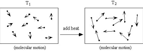 tutorialspoint thermodynamics image gallery kinetic energy and temperature
