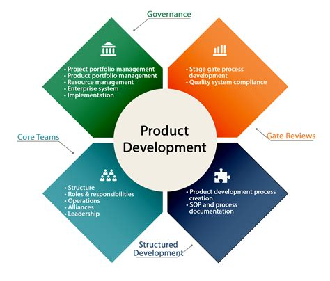 product development consulting new product development