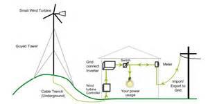 enhar consumer guide wind energy renewable energy