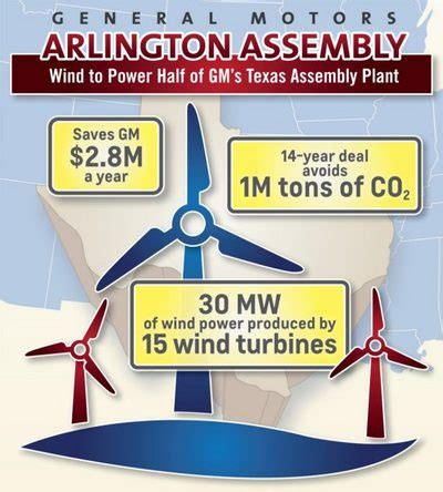 discount motors arlington tx wind energy to power gm s assembly plant