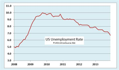 american job rate 2014 ed dolan s econ blog us unemployment rate falls to five