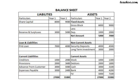 cash flow statement format for ngo how to make fund flow statement fund flow statement