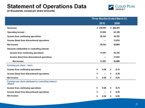 the discontinued operations section of the income statement refers to cloud peak energy inc form 8 k ex 99 1 may 20 2010