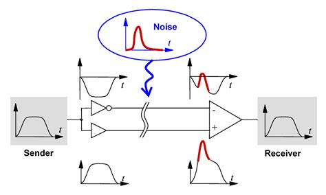 pattern noise exles differential signaling wikipedia