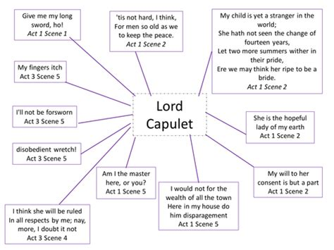 mind map of the themes in romeo and juliet mind map of quotations from lord capulet by alixdyer