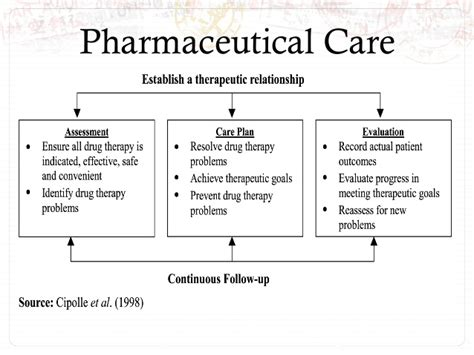 Pharmaceutical Care Plan Template Pharmaceutical Care Plan