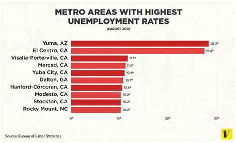 in the unemployment capital of america vox