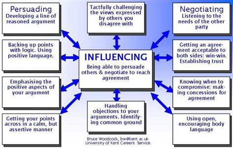 persuading negotiating influencing skills